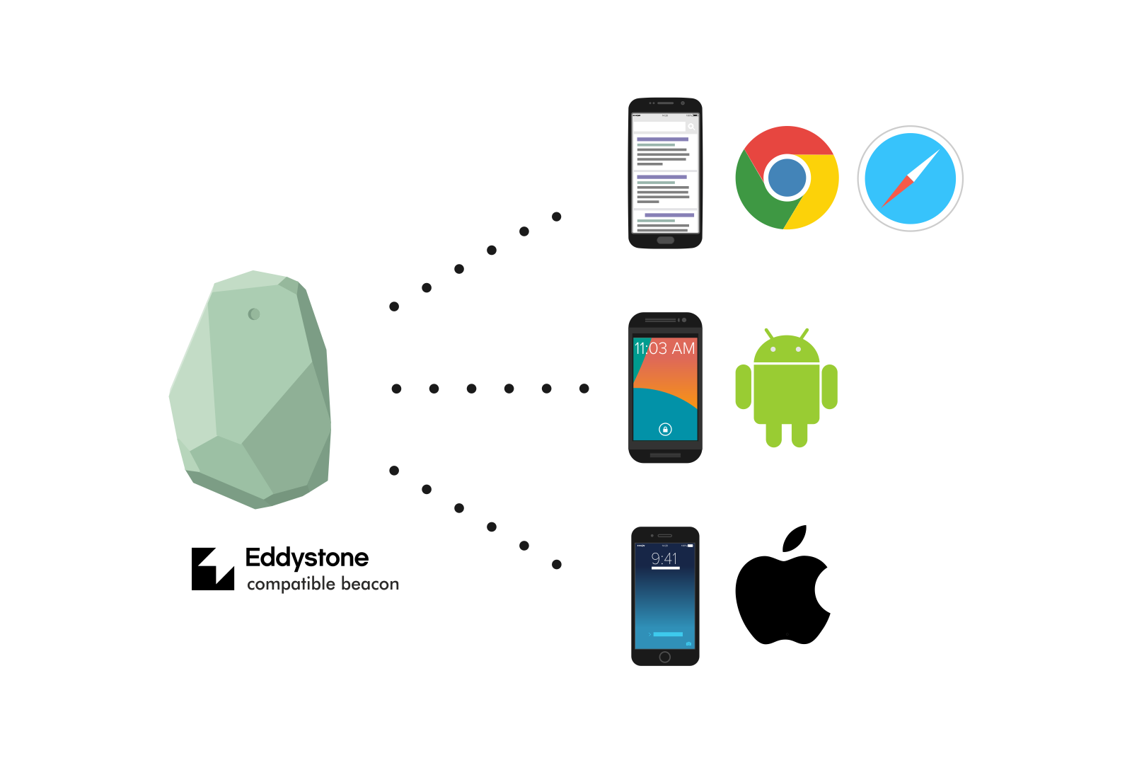 What is Eddystone and how can I use it with my beacons ...
